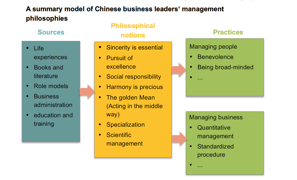 Chinese-managers