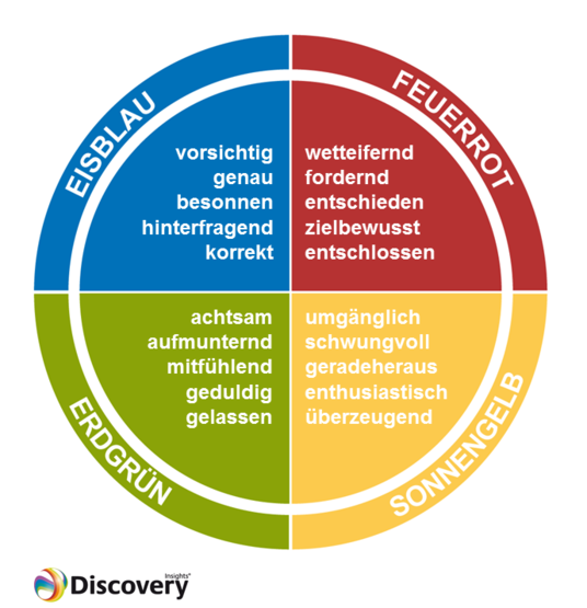 Insights Discovery Trainings intermedia.ch